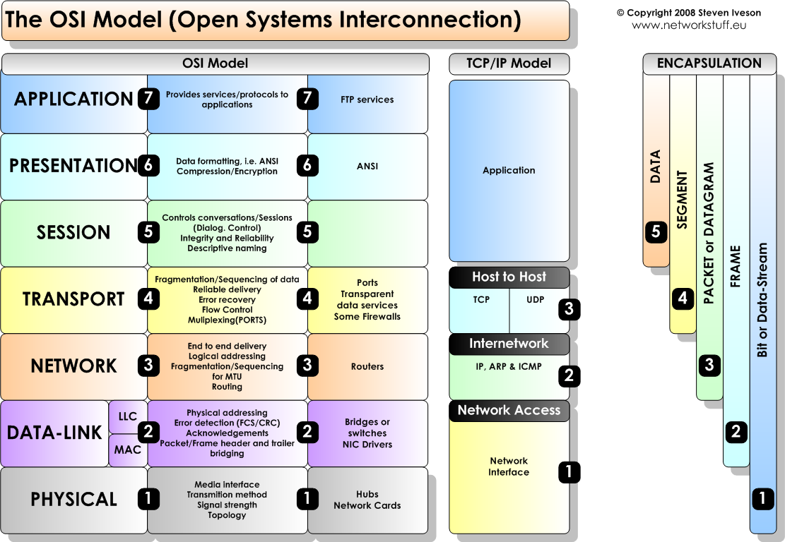 OSI Model And 7 Layers Of OSI Model Explained