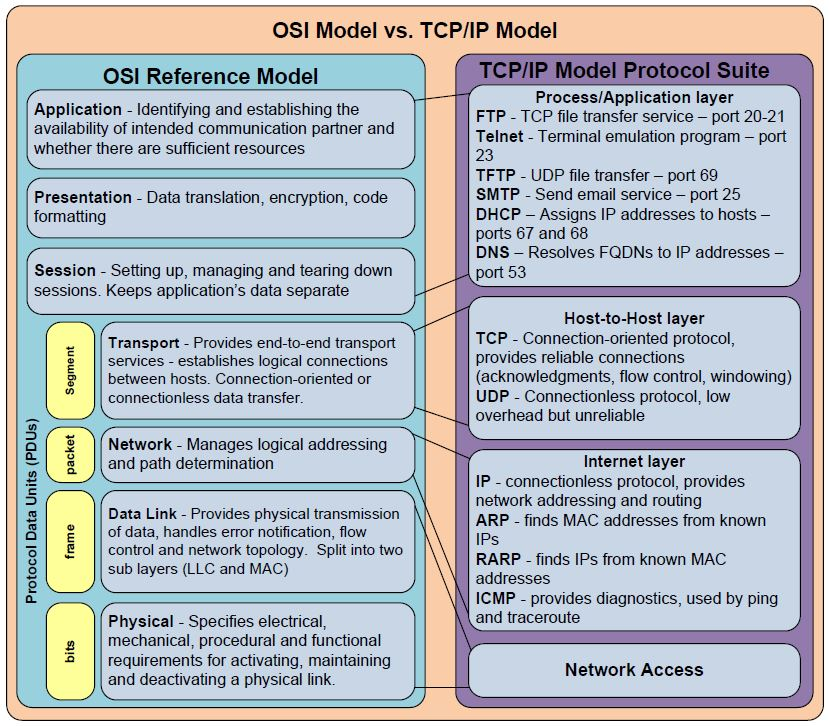 OSI Model 7 Layers Explained PDF Layers Functions