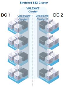 vplex-cluster