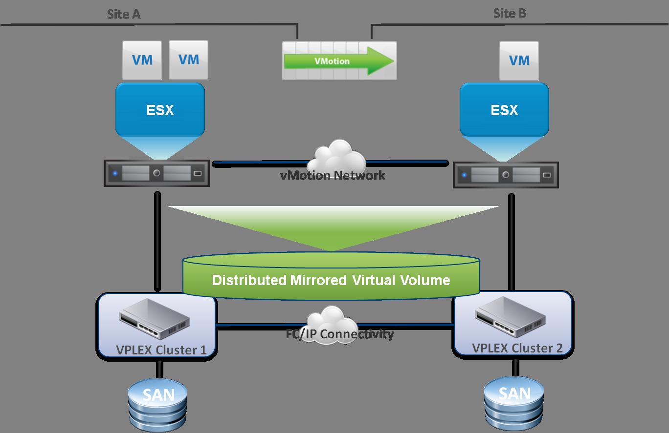Vplex Virtual Edition Vwannabe