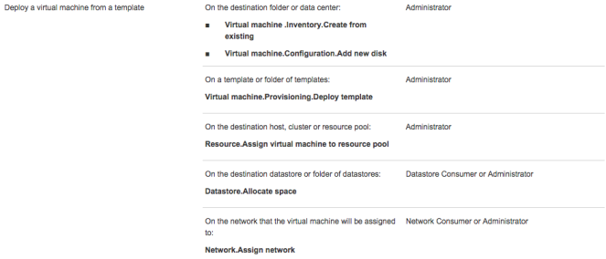 Deploy a Virtual Machine From Template