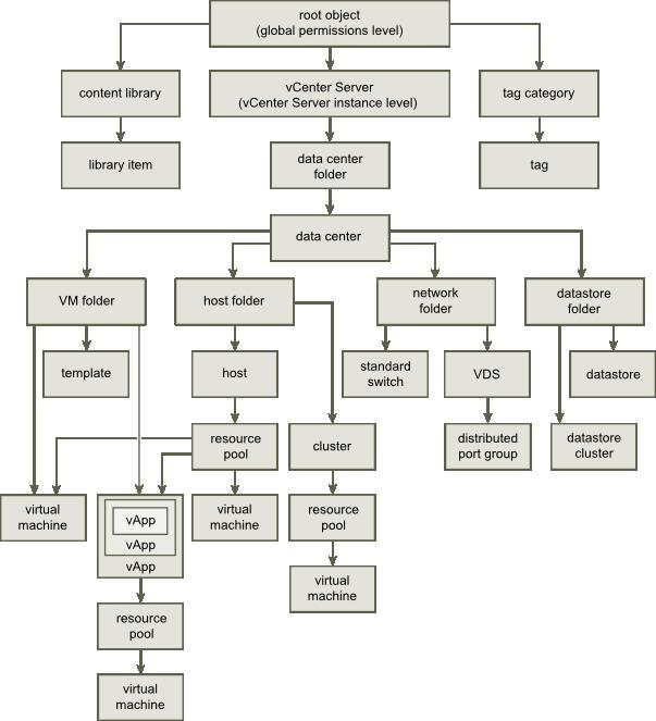 vSphere Inventory Hierarchy