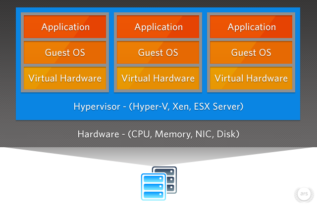 part1-hardware-virtualization2