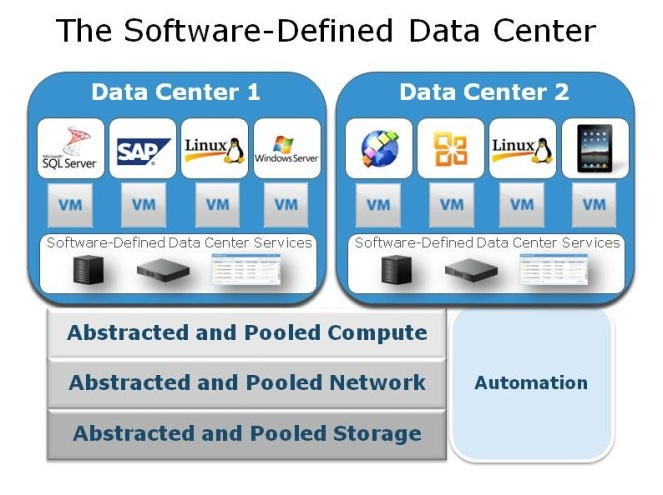 software-defined-data-center2