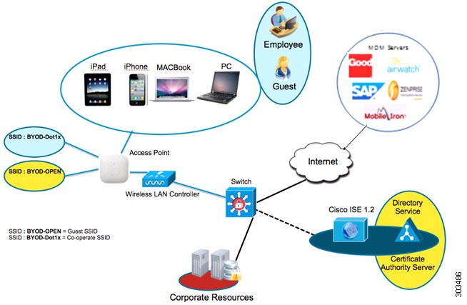 mobile-cisco-ise