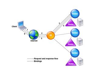 load-balancing-architecture